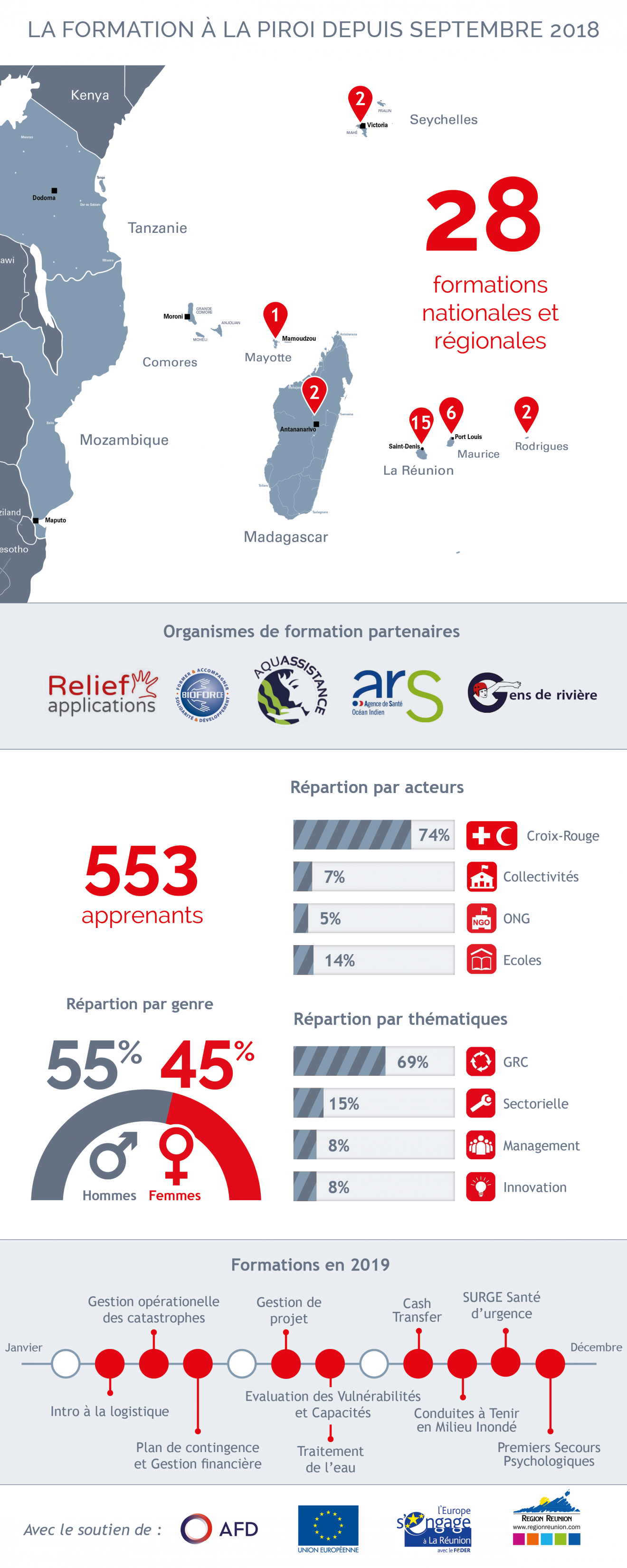 19.12_MAJ-Infographie-Formation