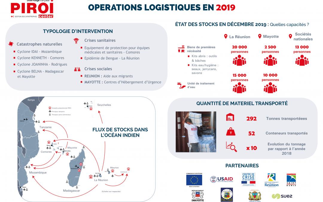 BILAN : OPERATIONS LOGISTIQUES EN 2019