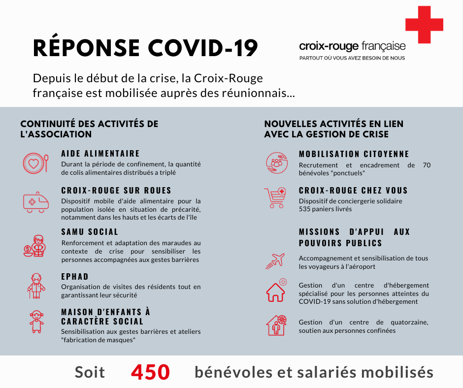 Infographie actions CRf COVID19